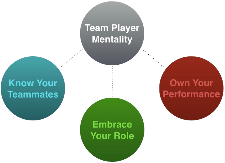 Being a Team Player | Sports article by Nathan Wood Performance Coaching