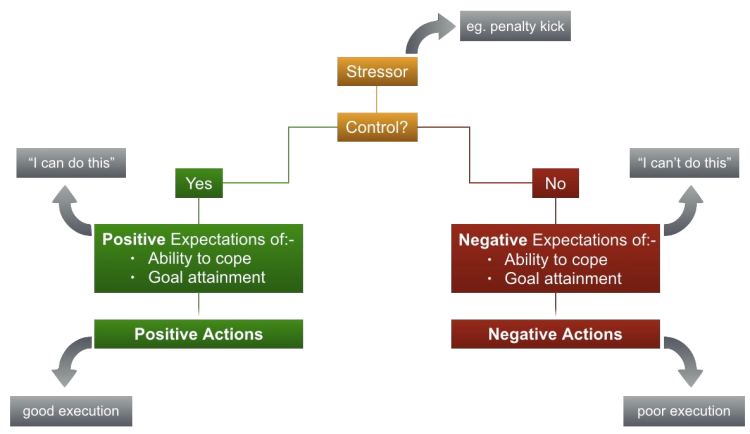 Control Model of Competitive State Anxiety (Jones, 1995)