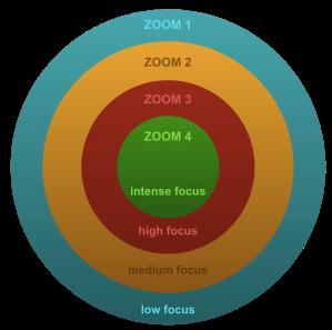 Focus Zooming