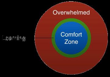 Overcoming Fear - Desentisation