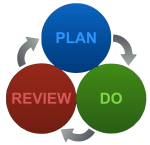 Plan, Do, Review | Nathan Wood Consulting