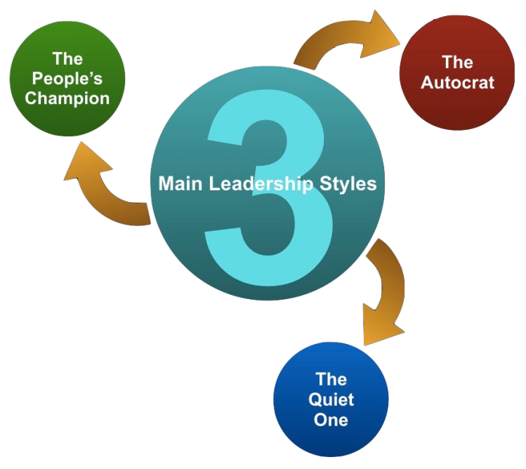 Three Leadership Styles