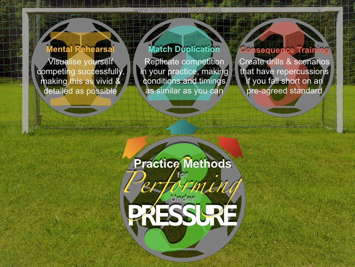3 Practice Methods for Performing Under Pressure | Nathan Wood Consulting