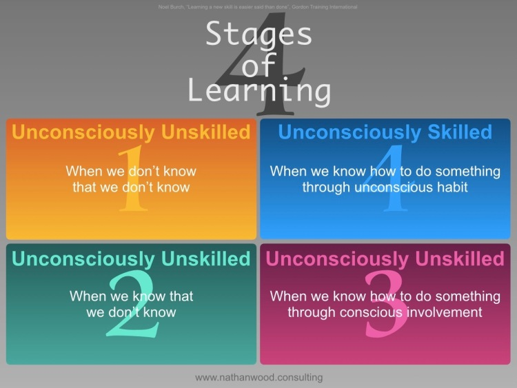 4 Stages of Learning | Nathan Wood Consulting