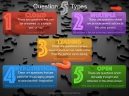 5 Question Types | Nathan Wood Consulting