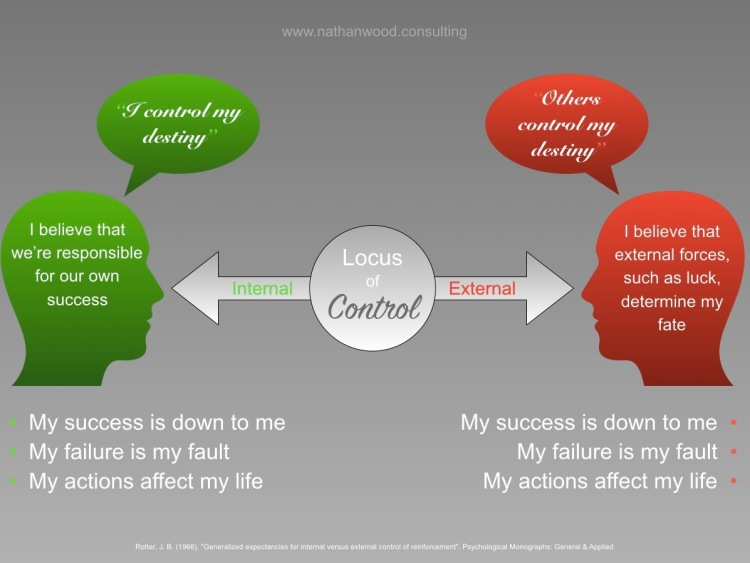 Locus of Control | Nathan Wood Consulting
