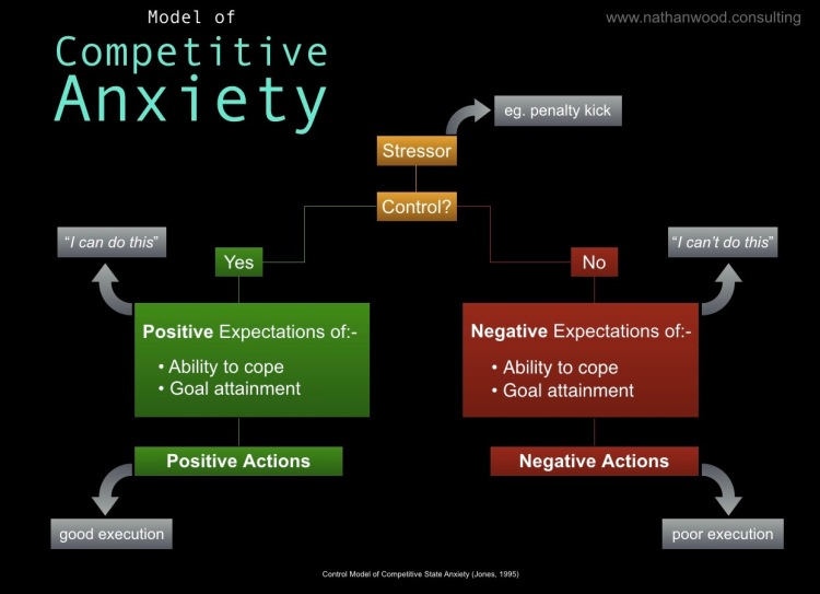 Model of Competitive Anxiety | Nathan Wood Consulting