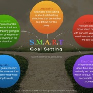S.M.A.R.T. Goal Setting | Nathan Wood Consulting