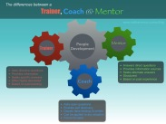 The Differences Between a Trainer, Coach, Mentor | Nathan Wood Consulting