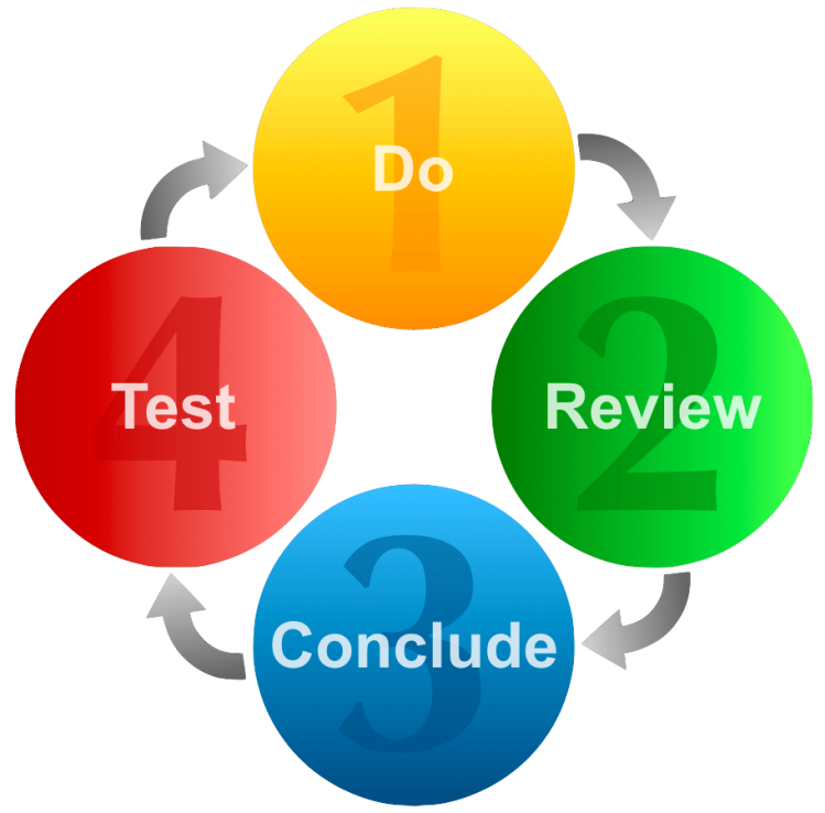 Do, Review, Conclude, Test | Nathan Wood Consulting