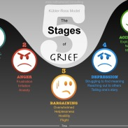 Kübler-Ross model of The Five Stages of Grief | Nathan Wood Consulting