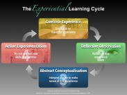 David Kolb's The Experiential Learning Cycle | Nathan Wood Consulting