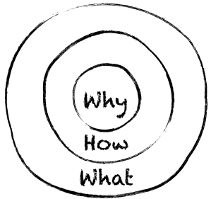 "The Golden Circle, ""Start With Why: How Great Leaders Inspire Everyone To Take Action"", Simon Sinek, 2011"